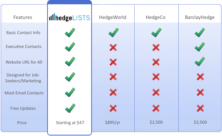 Comparison of hedge fund lists